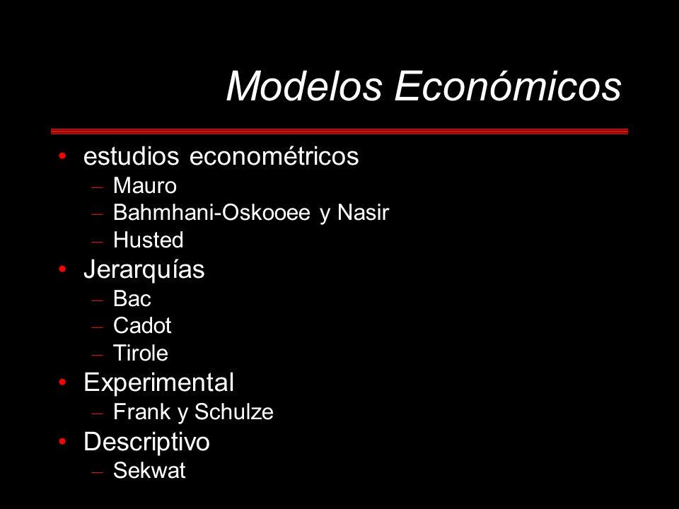 Modelos Económicos estudios econométricos – Mauro – Bahmhani-Oskooee y Nasir – Husted Jerarquías – Bac – Cadot – Tirole Experimental – Frank y Schulze Descriptivo – Sekwat