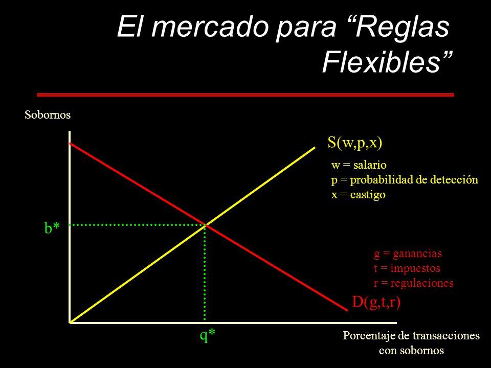 El mercado para Reglas Flexibles Sobornos Porcentaje de transacciones con sobornos b* q* S(w,p,x) D(g,t,r) w = salario p = probabilidad de detección x = castigo g = ganancias t = impuestos r = regulaciones