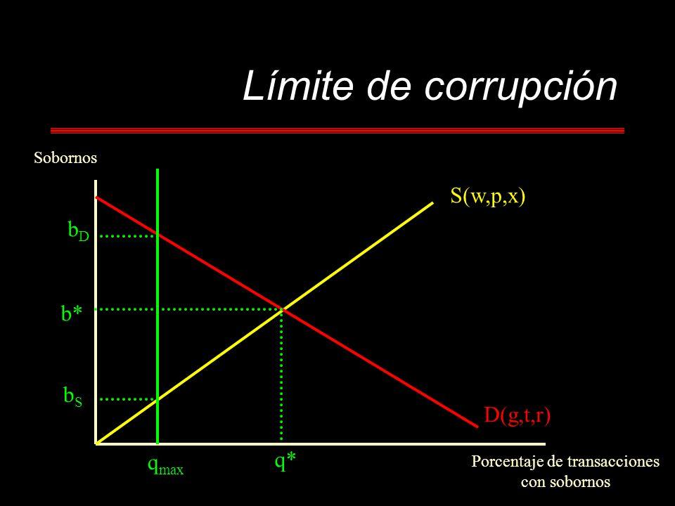 Límite de corrupción Sobornos Porcentaje de transacciones con sobornos b* q* S(w,p,x) D(g,t,r) bDbD bSbS q max
