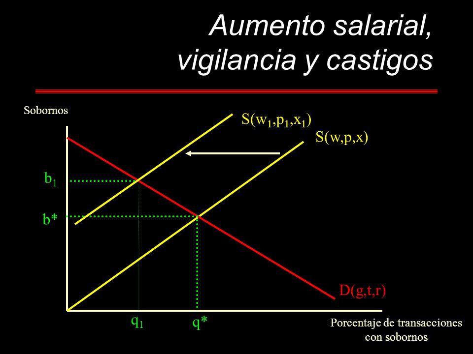 Aumento salarial, vigilancia y castigos Sobornos Porcentaje de transacciones con sobornos b* q* S(w,p,x) D(g,t,r) b1b1 q1q1 S(w 1,p 1,x 1 )