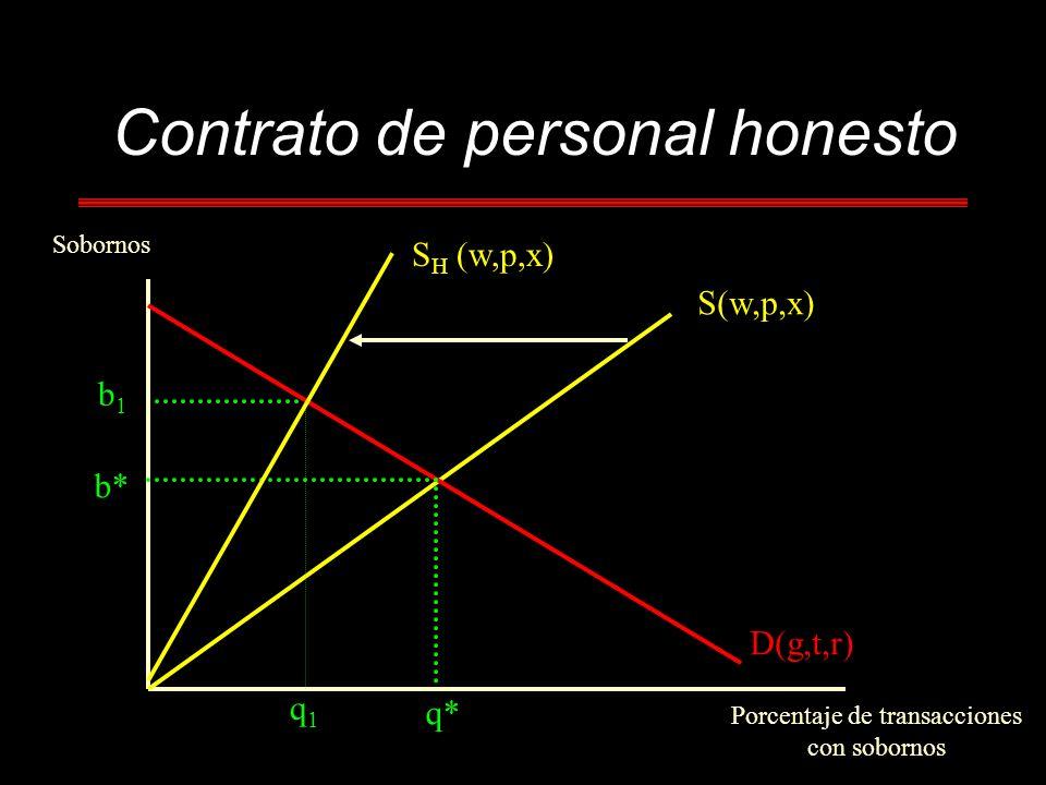 Contrato de personal honesto Sobornos Porcentaje de transacciones con sobornos b* q* S(w,p,x) D(g,t,r) b1b1 q1q1 S H (w,p,x)