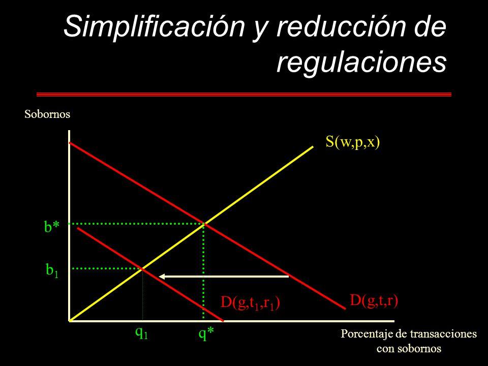 Simplificación y reducción de regulaciones Sobornos Porcentaje de transacciones con sobornos b* q* S(w,p,x) D(g,t,r) b1b1 q1q1 D(g,t 1,r 1 )