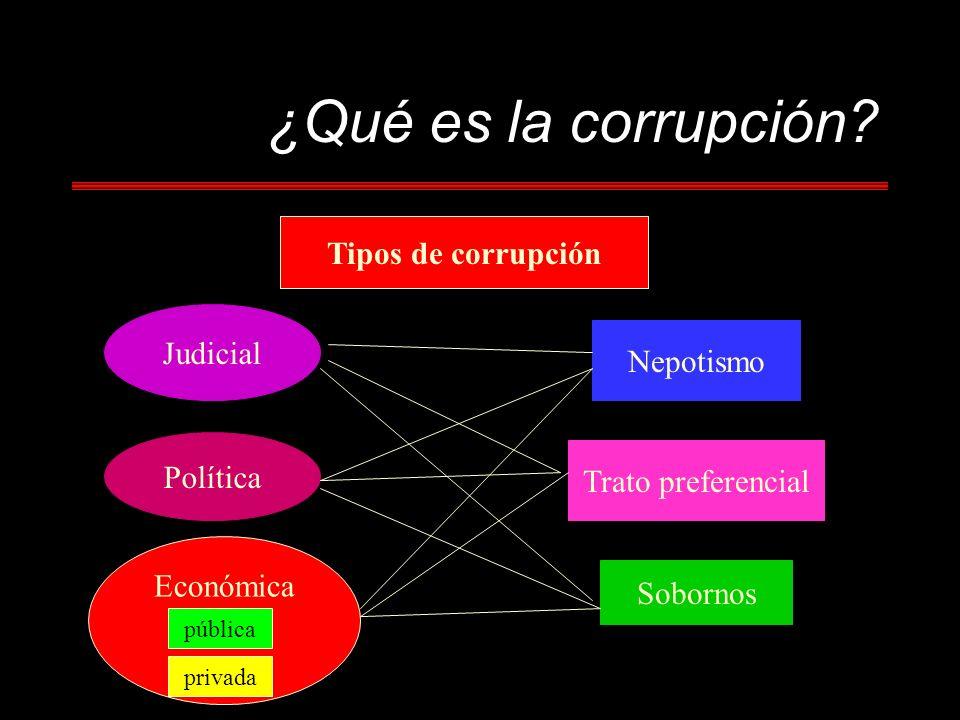 ¿Qué es la corrupción? Tipos de corrupción Judicial Política Económica pública privada Nepotismo Trato preferencial Sobornos