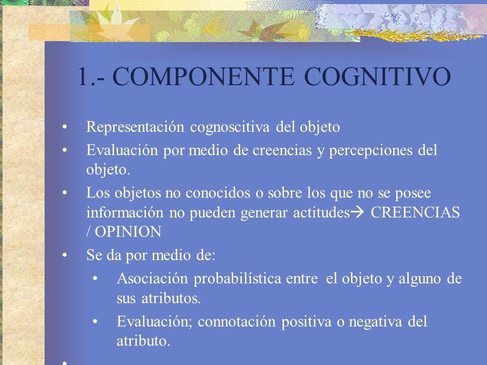 1.- COMPONENTE COGNITIVO Representación cognoscitiva del objeto Evaluación por medio de creencias y percepciones del objeto.