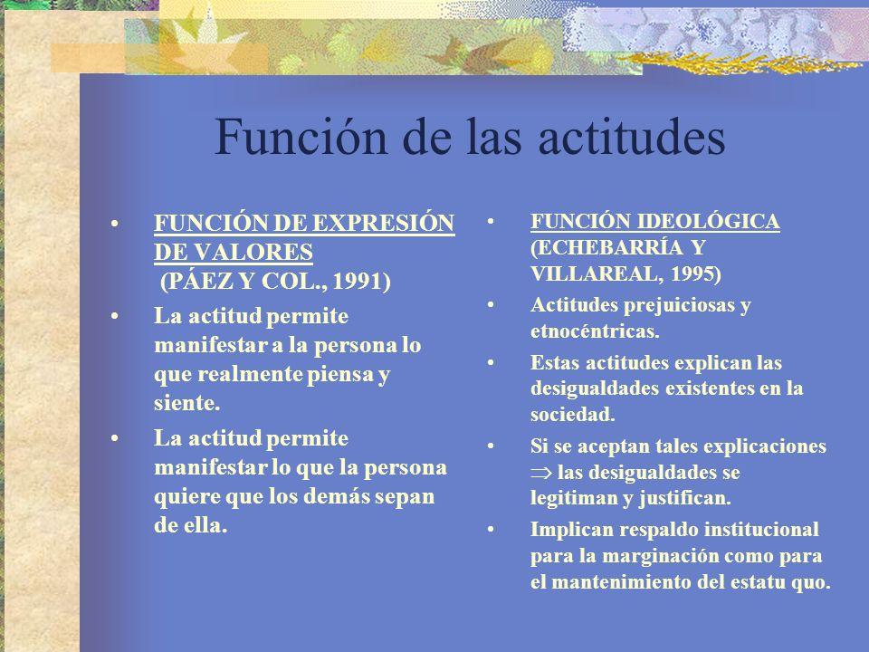 Función de las actitudes FUNCIÓN DE EXPRESIÓN DE VALORES (PÁEZ Y COL., 1991) La actitud permite manifestar a la persona lo que realmente piensa y siente.