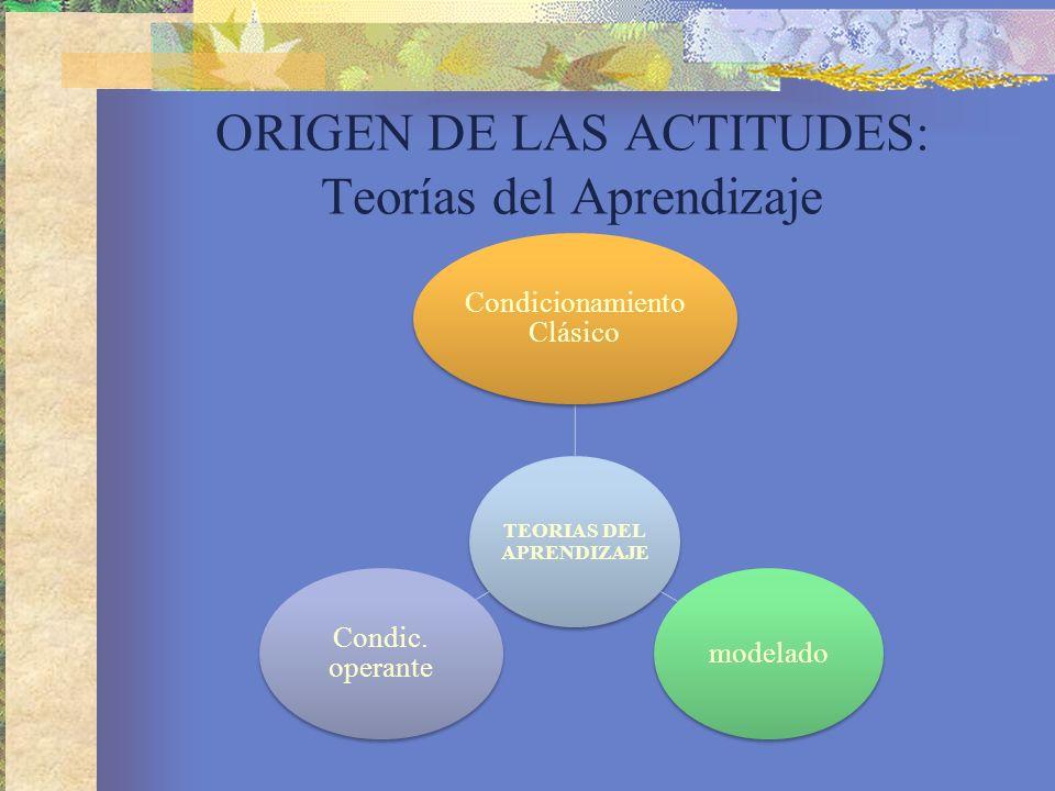 ORIGEN DE LAS ACTITUDES: Teorías del Aprendizaje TEORIAS DEL APRENDIZAJE Condicionamiento Clásico modelado Condic.