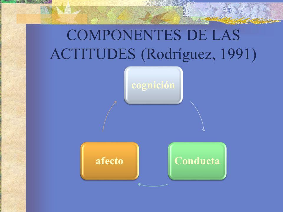COMPONENTES DE LAS ACTITUDES (Rodríguez, 1991) cogniciónConductaafecto