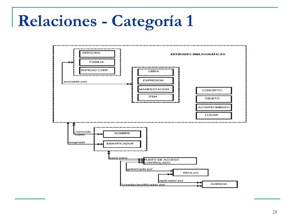 27 Relaciones - Categoría 2 Relaciones entre Personas, Familias, Entidades Corporativas y obras Entre entidades del mismo tipo (ej.