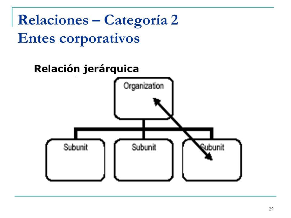30 Relaciones – Categoría 2 Entes corporativos Relaciones secuenciales