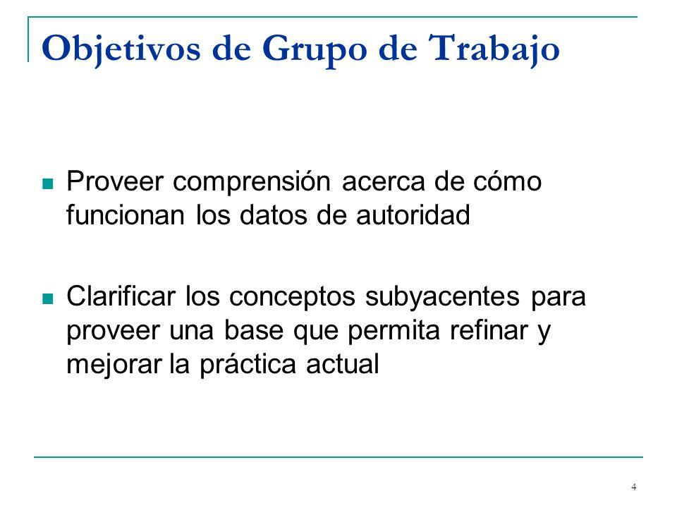 5 Propósitos del Grupo de estudio Definir los requerimientos funcionales de los registros de autoridad (continuación de FRBR) Estudiar la factibilidad de un número internacional estándar para datos de autoridad (ISADN) Servir de nexo entre IFLA y otros grupos interesados en archivos de autoridad