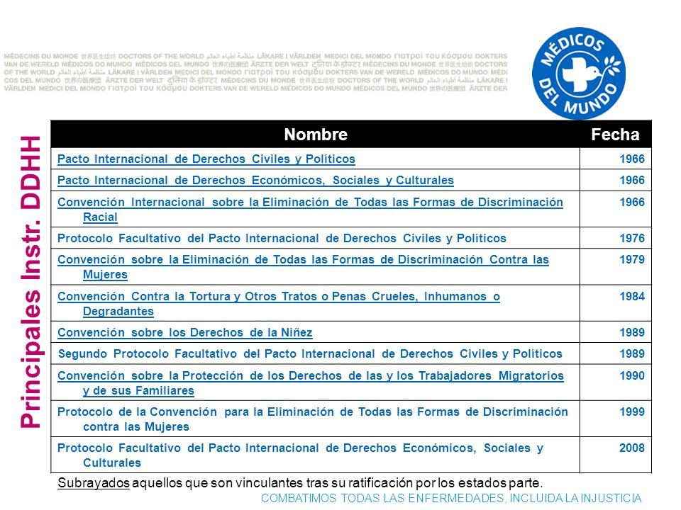 COMBATIMOS TODAS LAS ENFERMEDADES, INCLUIDA LA INJUSTICIA NombreFecha Pacto Internacional de Derechos Civiles y Políticos1966 Pacto Internacional de D