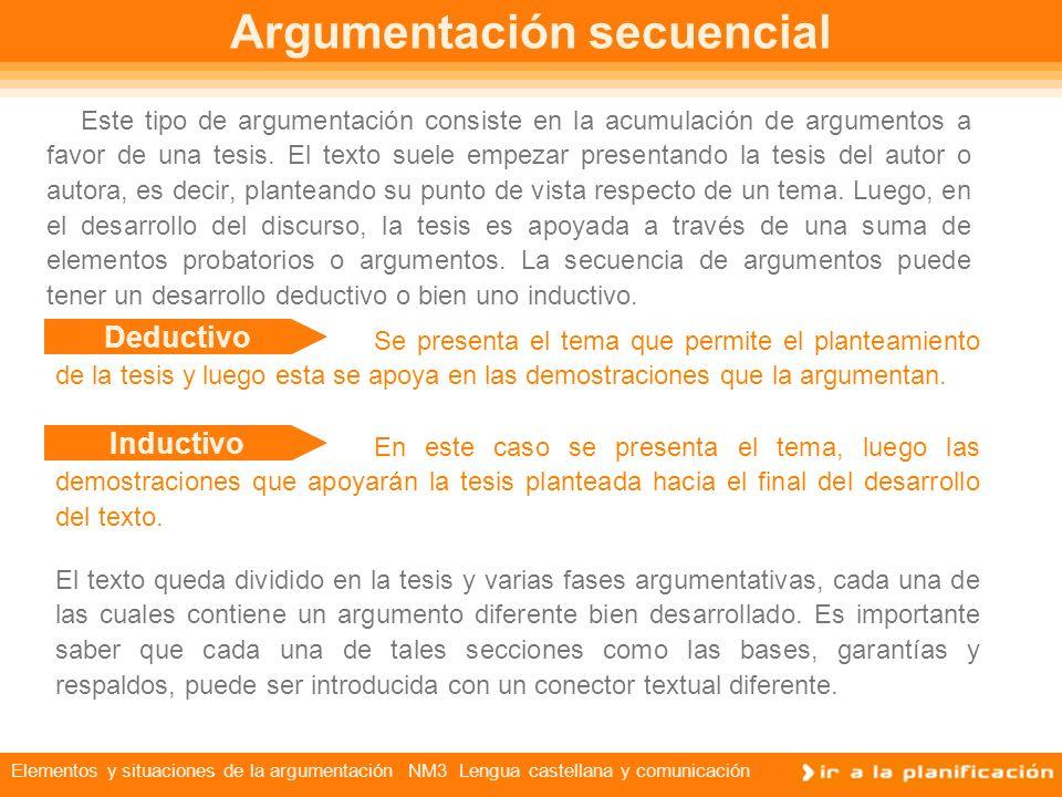Elementos y situaciones de la argumentación NM3 Lengua castellana y comunicación Tipos de argumentación Es una situación cotidiana que en conversacion