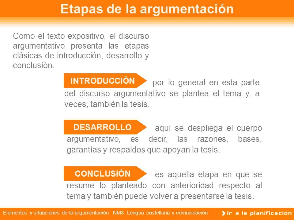 Elementos y situaciones de la argumentación NM3 Lengua castellana y comunicación Etapas de la argumentación Como el texto expositivo, el discurso argumentativo presenta las etapas clásicas de introducción, desarrollo y conclusión.