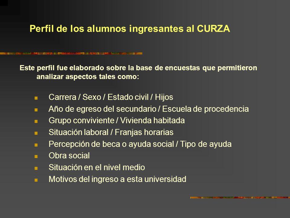 Perfil de los alumnos ingresantes al CURZA Este perfil fue elaborado sobre la base de encuestas que permitieron analizar aspectos tales como: Carrera