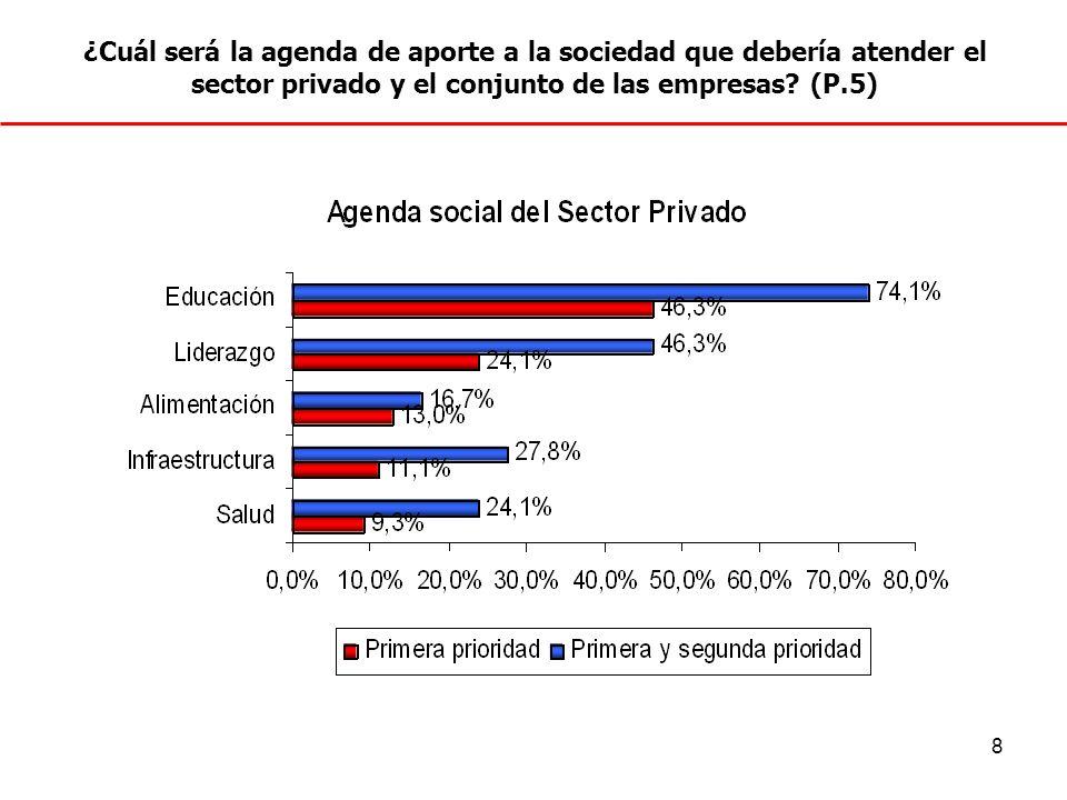 9 Tres de cada cuatro encuestados considera que la Educación debería ser uno de los dos temas principales en el accionar social del sector privado.