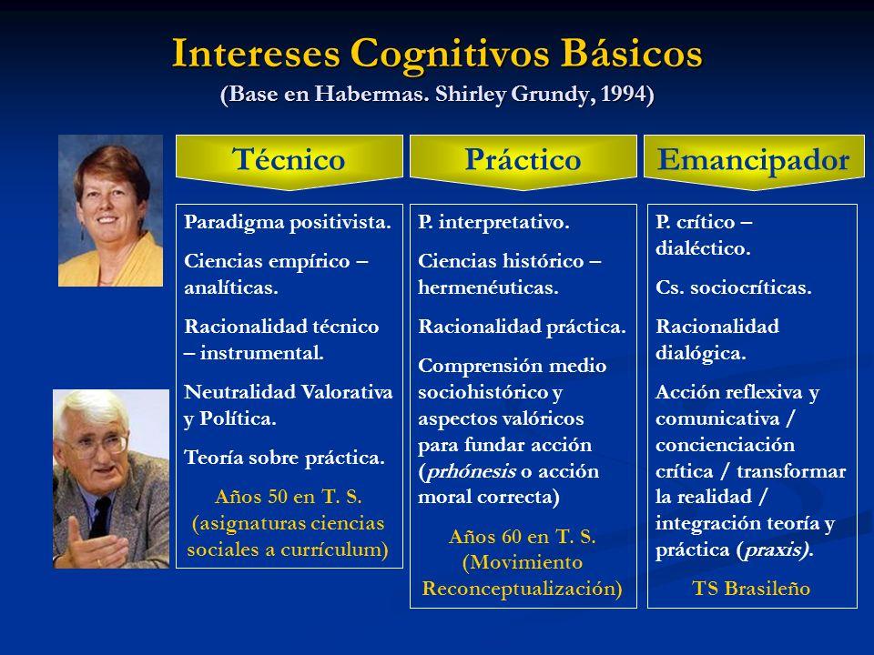 Intereses Cognitivos Básicos (Base en Habermas. Shirley Grundy, 1994) Emancipador Práctico Técnico Paradigma positivista. Ciencias empírico – analític