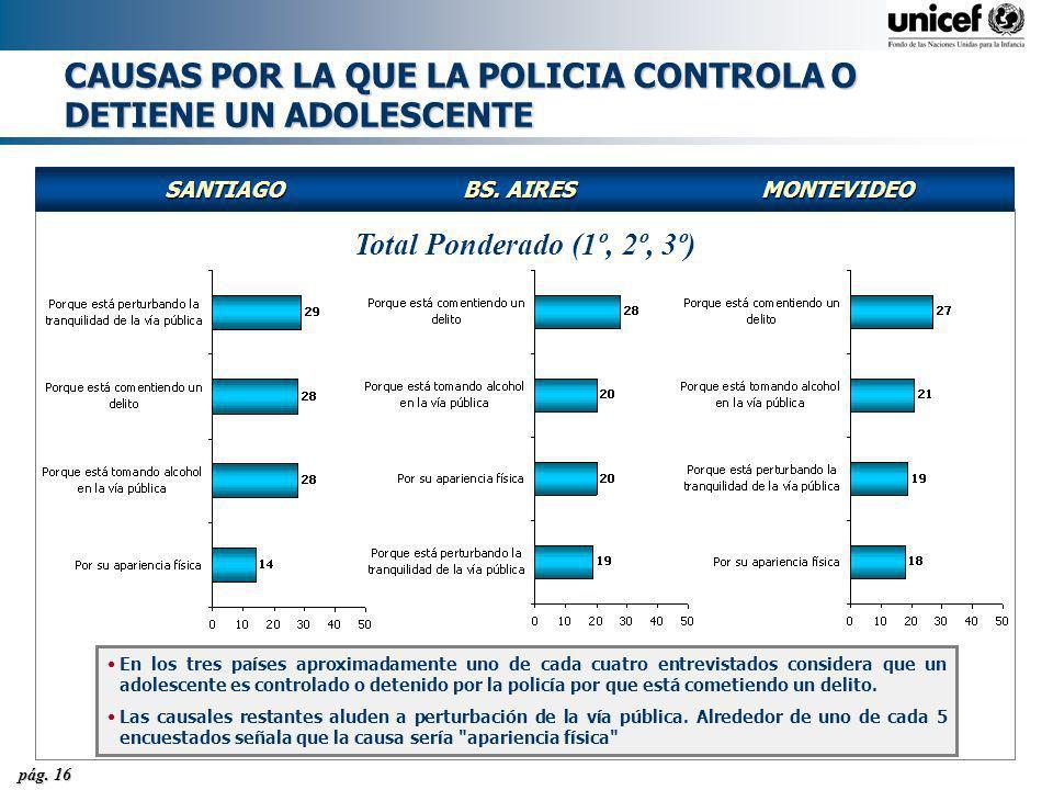 pág. 16 CAUSAS POR LA QUE LA POLICIA CONTROLA O DETIENE UN ADOLESCENTE SANTIAGOBS. AIRESMONTEVIDEO Total Ponderado (1º, 2º, 3º) En los tres países apr