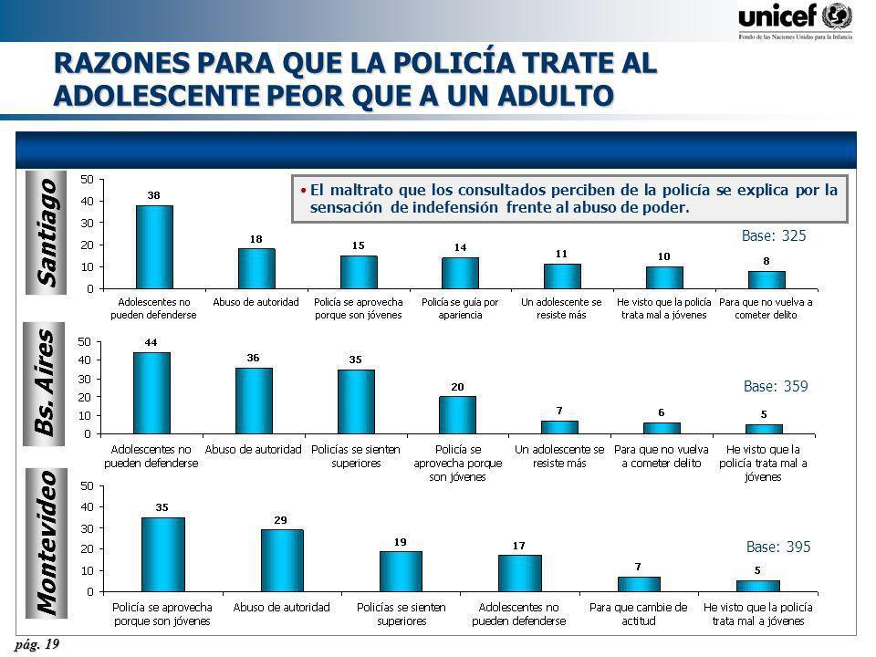 pág. 19 RAZONES PARA QUE LA POLICÍA TRATE AL ADOLESCENTE PEOR QUE A UN ADULTO Montevideo Base: 395 Santiago Base: 325 Bs. Aires Base: 359 El maltrato