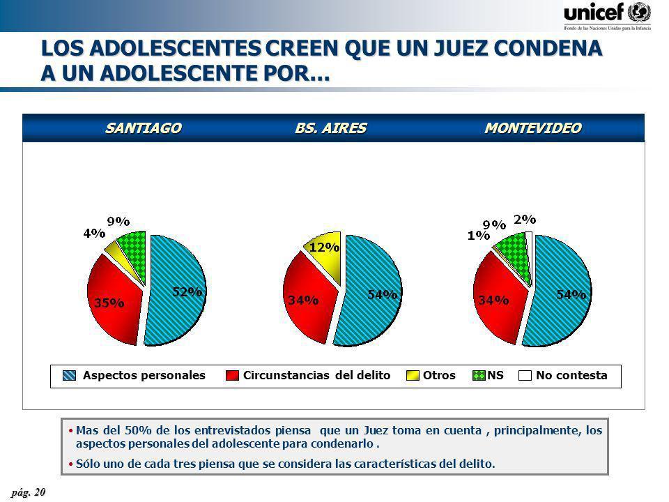 pág. 20 LOS ADOLESCENTES CREEN QUE UN JUEZ CONDENA A UN ADOLESCENTE POR... Aspectos personalesCircunstancias del delitoOtrosNSNo contesta SANTIAGOBS.