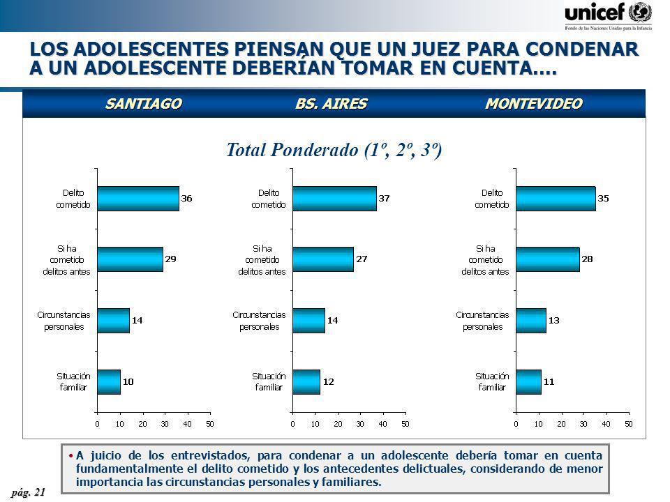 pág. 21 LOS ADOLESCENTES PIENSAN QUE UN JUEZ PARA CONDENAR A UN ADOLESCENTE DEBERÍAN TOMAR EN CUENTA.... SANTIAGOBS. AIRESMONTEVIDEO Total Ponderado (