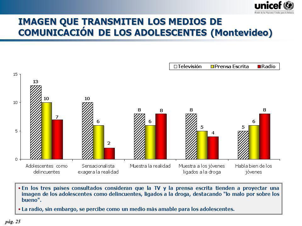 pág. 25 IMAGEN QUE TRANSMITEN LOS MEDIOS DE COMUNICACIÓN DE LOS ADOLESCENTES (Montevideo) En los tres países consultados consideran que la TV y la pre
