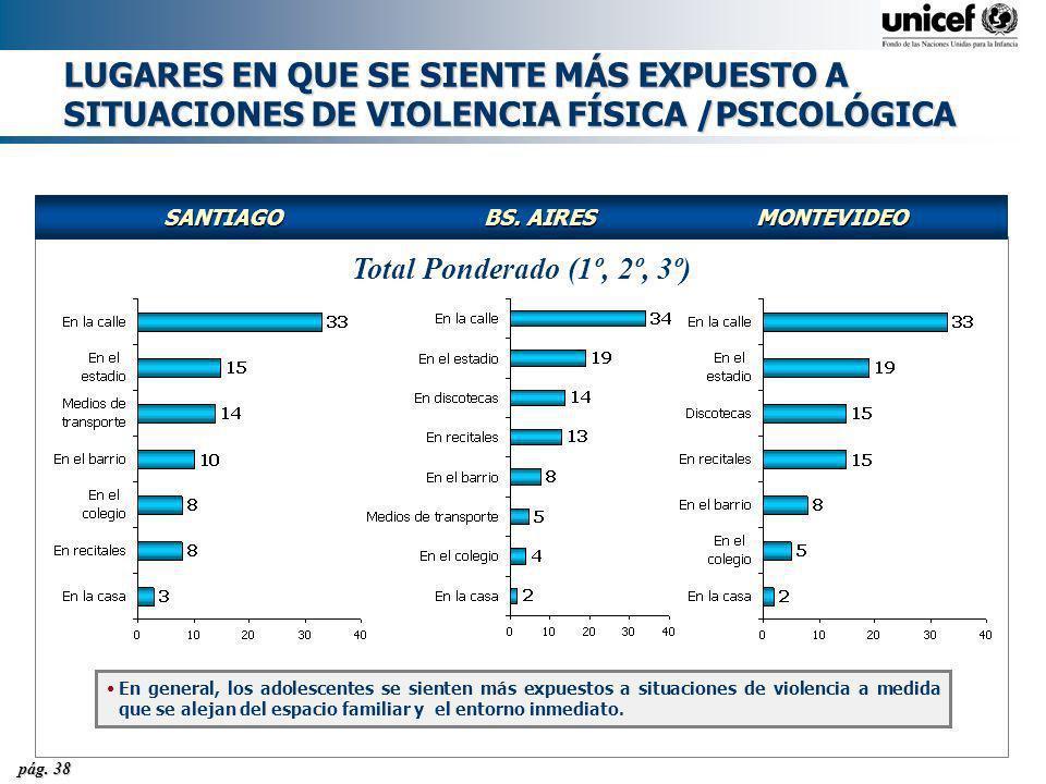 pág. 38 LUGARES EN QUE SE SIENTE MÁS EXPUESTO A SITUACIONES DE VIOLENCIA FÍSICA /PSICOLÓGICA SANTIAGOBS. AIRESMONTEVIDEO Total Ponderado (1º, 2º, 3º)