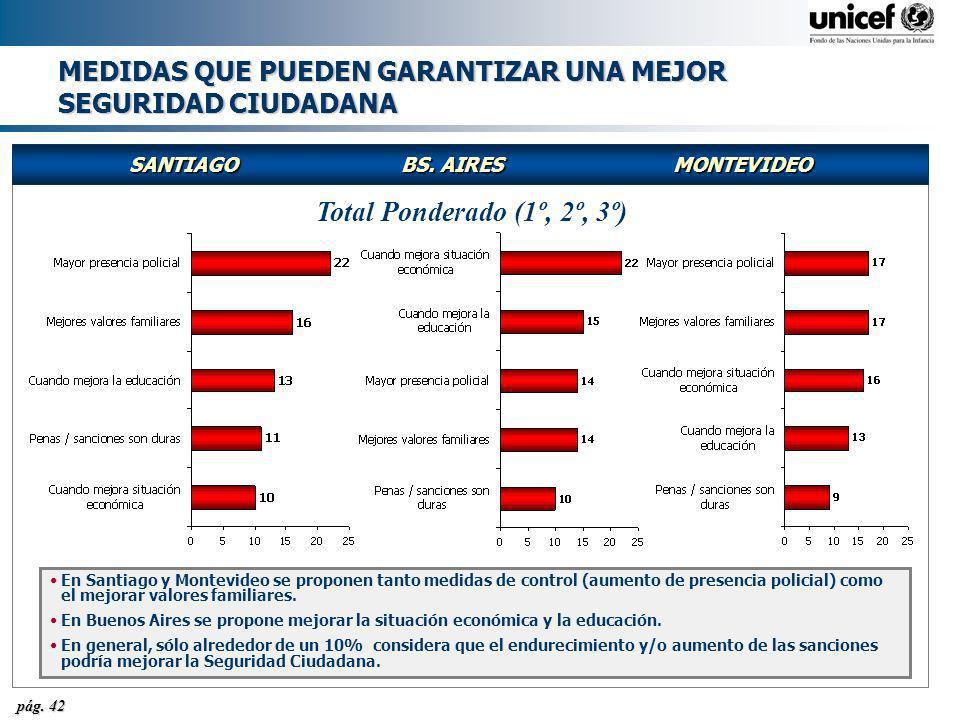 pág. 42 MEDIDAS QUE PUEDEN GARANTIZAR UNA MEJOR SEGURIDAD CIUDADANA SANTIAGOBS. AIRESMONTEVIDEO Total Ponderado (1º, 2º, 3º) En Santiago y Montevideo