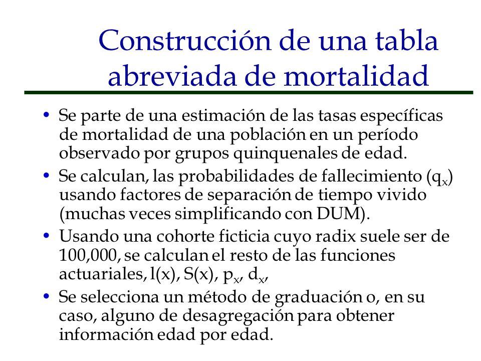 Construcción de una tabla abreviada de mortalidad Se parte de una estimación de las tasas específicas de mortalidad de una población en un período obs