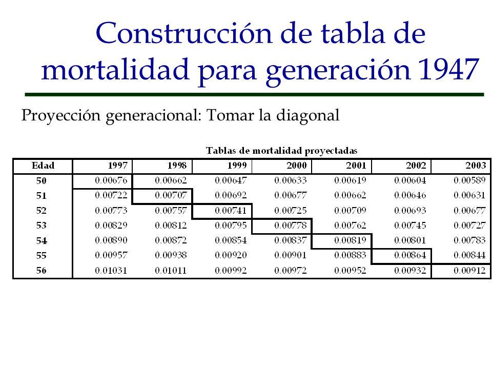 Construcción de tabla de mortalidad para generación 1947 Proyección generacional: Tomar la diagonal