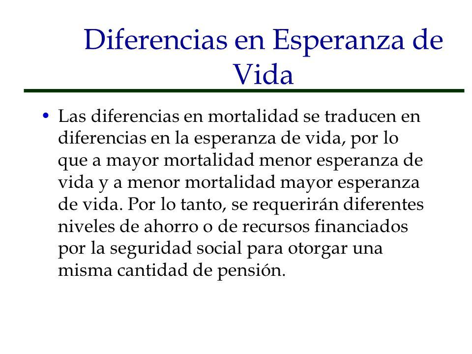 Las diferencias en mortalidad se traducen en diferencias en la esperanza de vida, por lo que a mayor mortalidad menor esperanza de vida y a menor mort