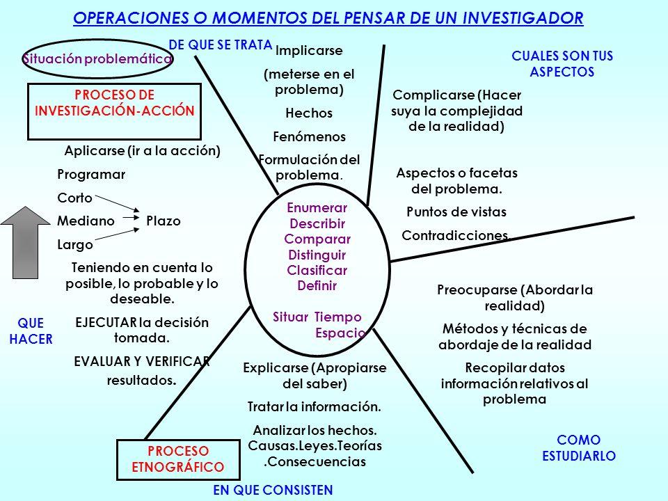 CARACTERÍSTICAS DE LA INVESTIGACIÓN Exige comprobación y verificación del hecho mediante la confrontación empírica. Trasciende la situaciones o cosas