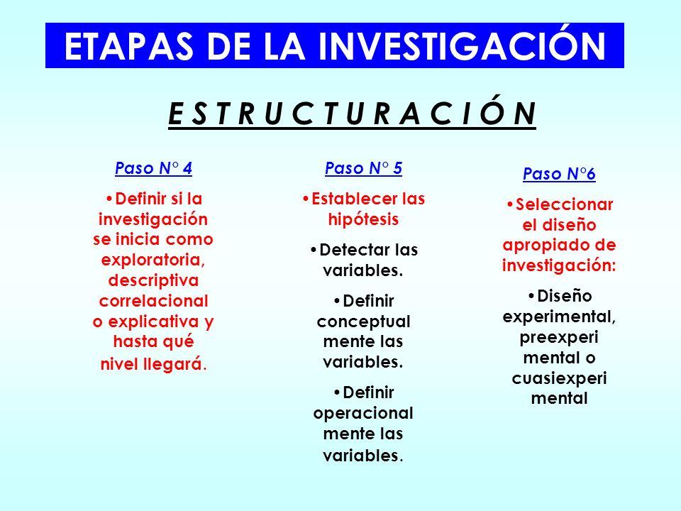 ETAPAS DE LA INVESTIGACIÓN Paso N° 1 Concebir la idea a investigar. Paso N° 2 Plantear el problema de investigación: Establecer objetivos de investiga