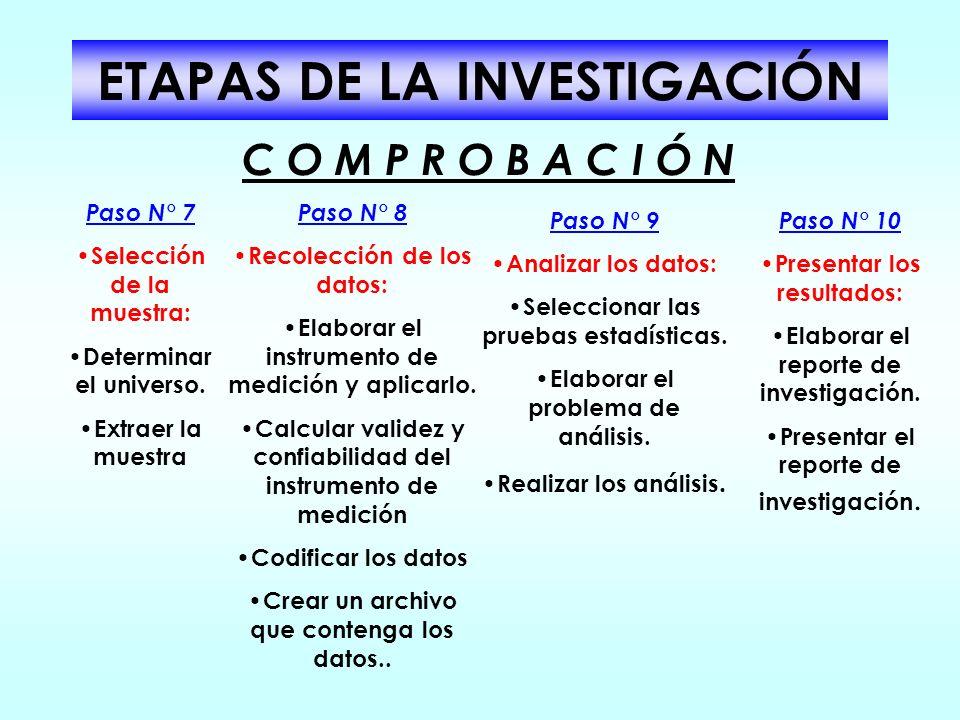 ETAPAS DE LA INVESTIGACIÓN Paso N° 4 Definir si la investigación se inicia como exploratoria, descriptiva correlacional o explicativa y hasta qué nive
