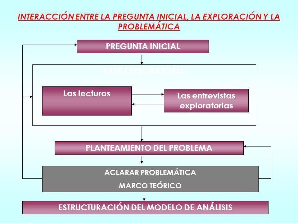 Elementos teóricos Conceptos y categorías Conocimiento empírico Teorías general de referencia. Teorías específicas. Conceptos y categorías fundamental