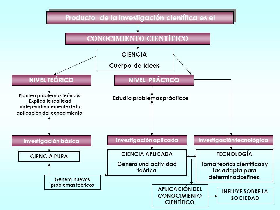 Distintas formas Conocimiento vulgar Adquirido en el proceso de socialización. Superficial Sensitivo y subjetivo Conocimiento mítico-religioso Supone
