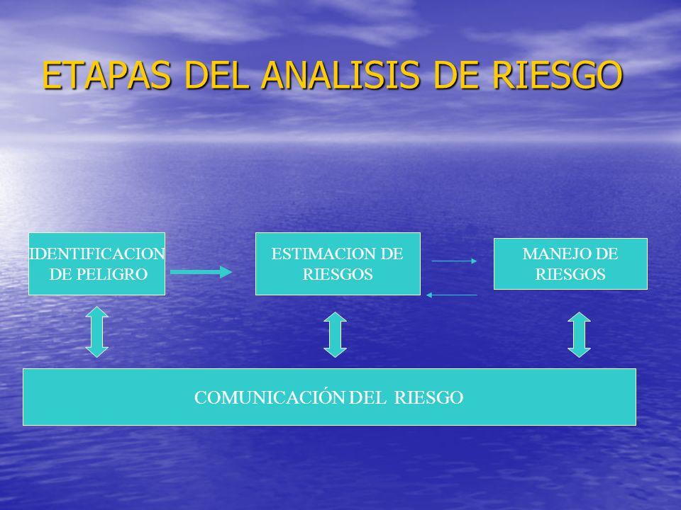 ETAPAS DEL ANALISIS DE RIESGO IDENTIFICACION DE PELIGRO ESTIMACION DE RIESGOS MANEJO DE RIESGOS COMUNICACIÓN DEL RIESGO