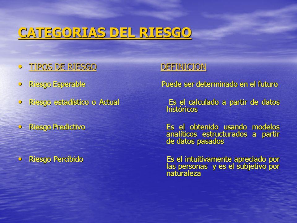 CATEGORIAS DEL RIESGO TIPOS DE RIESGO DEFINICION TIPOS DE RIESGO DEFINICION Riesgo Esperable Puede ser determinado en el futuro Riesgo Esperable Puede