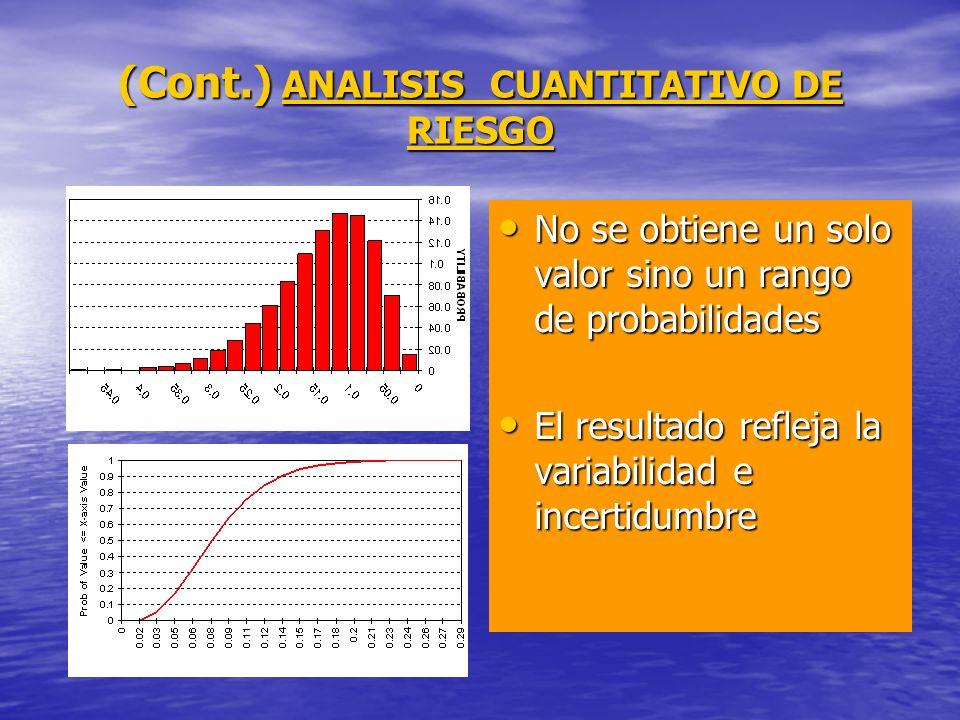 (Cont.) ANALISIS CUANTITATIVO DE RIESGO No se obtiene un solo valor sino un rango de probabilidades No se obtiene un solo valor sino un rango de proba