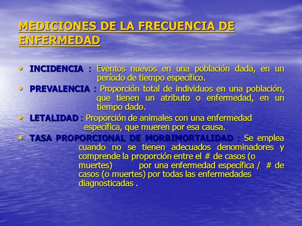 MEDICIONES DE LA FRECUENCIA DE ENFERMEDAD INCIDENCIA : Eventos nuevos en una población dada, en un período de tiempo específico. INCIDENCIA : Eventos