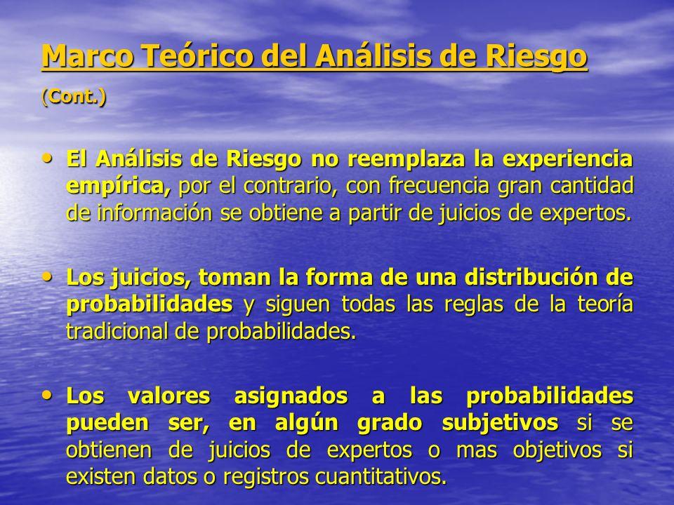 Marco Teórico del Análisis de Riesgo (Cont.) El Análisis de Riesgo no reemplaza la experiencia empírica, por el contrario, con frecuencia gran cantida