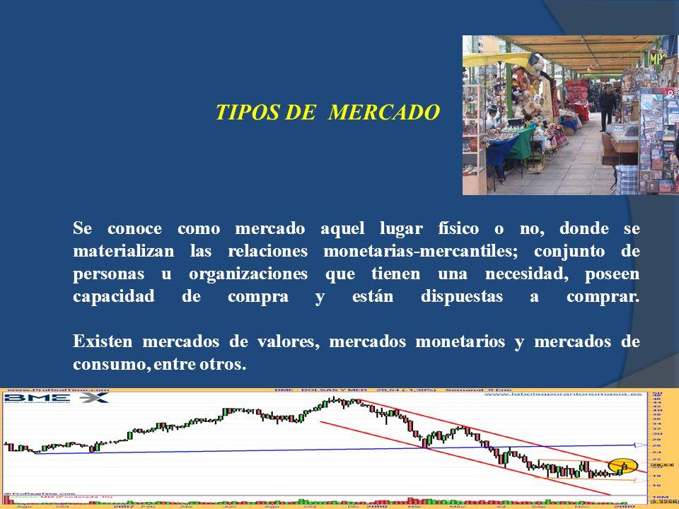 TIPOS DE MERCADO Se conoce como mercado aquel lugar físico o no, donde se materializan las relaciones monetarias-mercantiles; conjunto de personas u o