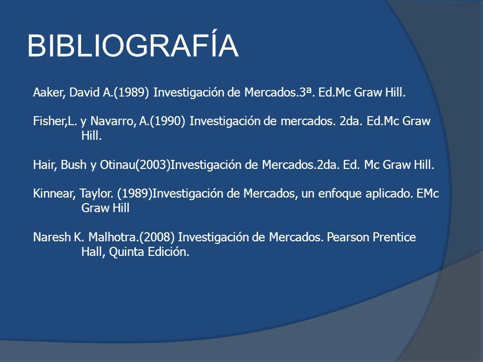 BIBLIOGRAFÍA Aaker, David A.(1989) Investigación de Mercados.3ª. Ed.Mc Graw Hill. Fisher,L. y Navarro, A.(1990) Investigación de mercados. 2da. Ed.Mc