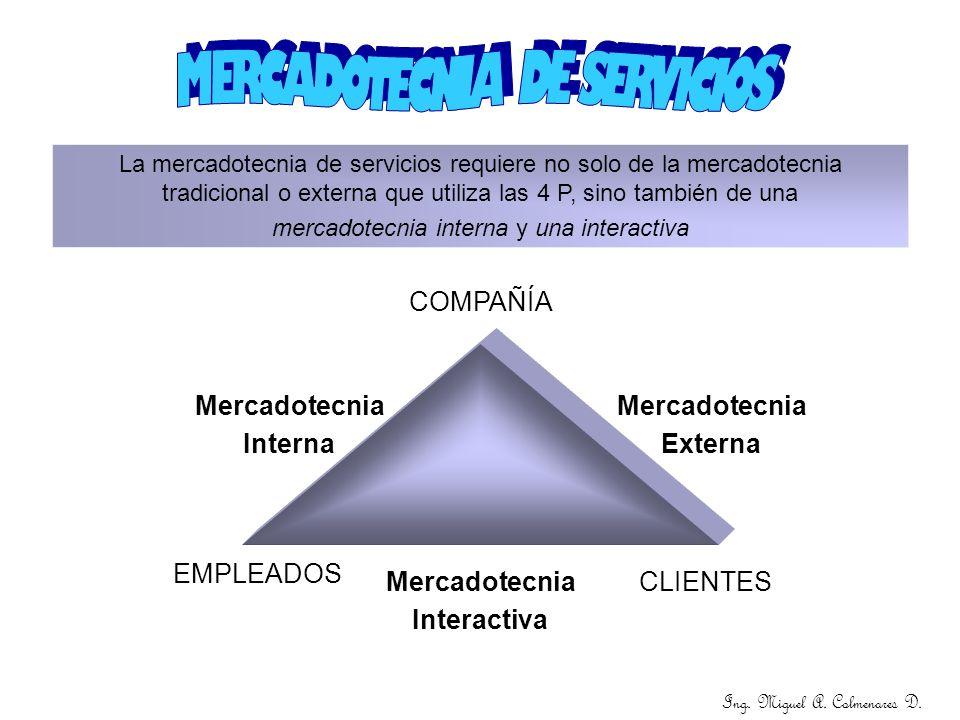 Ing. Miguel A. Colmenares D. COMPAÑÍA CLIENTES EMPLEADOS Mercadotecnia Interna Mercadotecnia Externa Mercadotecnia Interactiva La mercadotecnia de ser