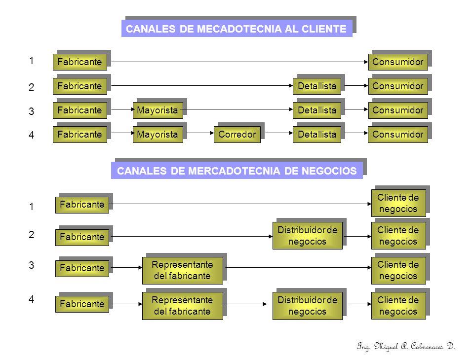 CANALES DE MECADOTECNIA AL CLIENTE Fabricante Mayorista Corredor Detallista Consumidor Ing. Miguel A. Colmenares D. CANALES DE MERCADOTECNIA DE NEGOCI