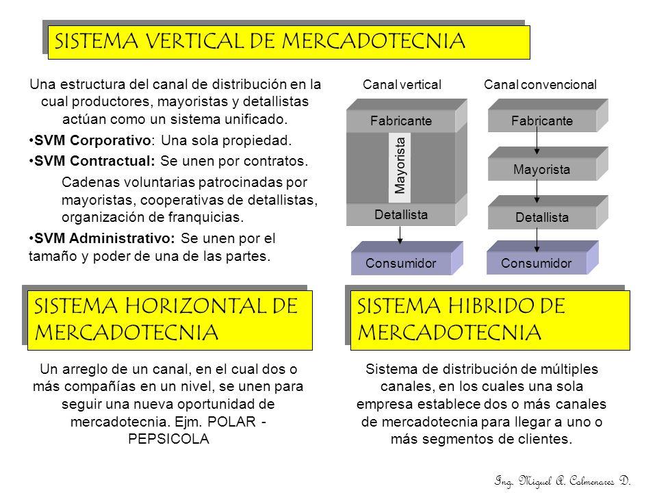 Ing. Miguel A. Colmenares D. SISTEMA VERTICAL DE MERCADOTECNIA Detallista Mayorista Consumidor Fabricante Canal vertical Una estructura del canal de d