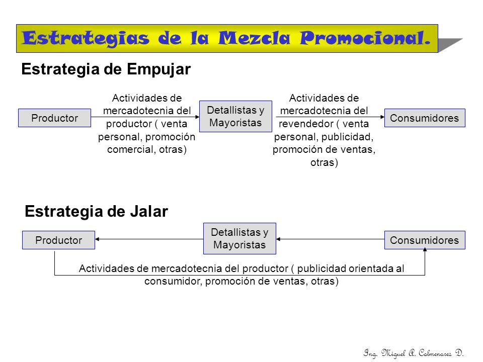Estrategias de la Mezcla Promocional. Estrategia de Empujar ProductorConsumidores Detallistas y Mayoristas Actividades de mercadotecnia del productor