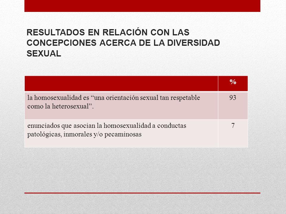 RESULTADOS EN RELACIÓN CON LAS CONCEPCIONES ACERCA DE LA DIVERSIDAD SEXUAL % la homosexualidad es una orientación sexual tan respetable como la heterosexual.
