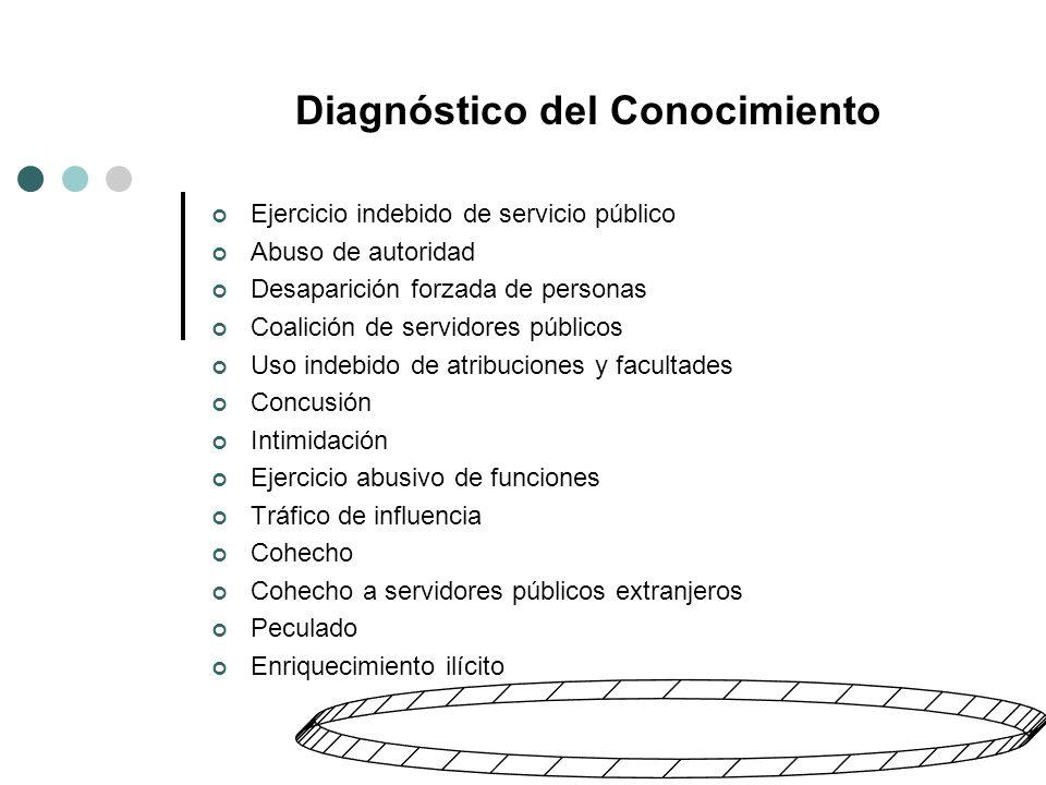 3.-Índices, indicadores y mediciones ¿Por qué medir la corrupción.