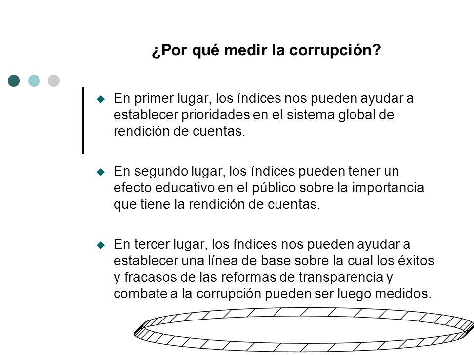 ¿Por qué medir la corrupción.
