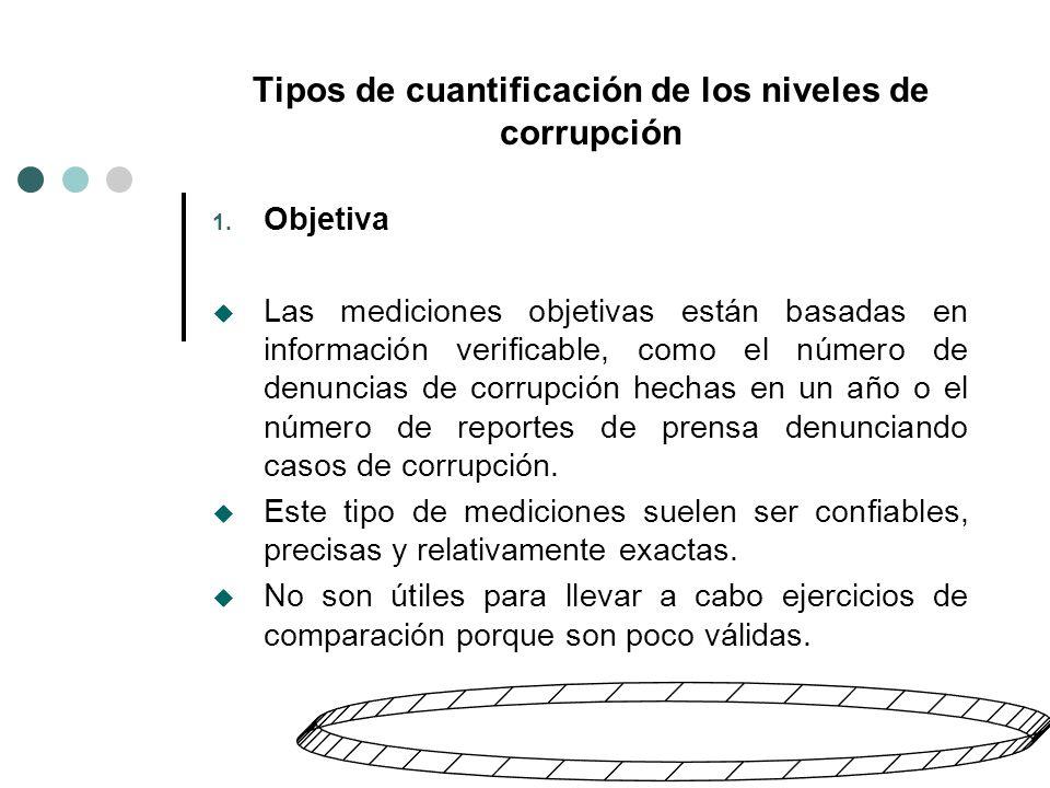 Tipos de cuantificación de los niveles de corrupción 2.